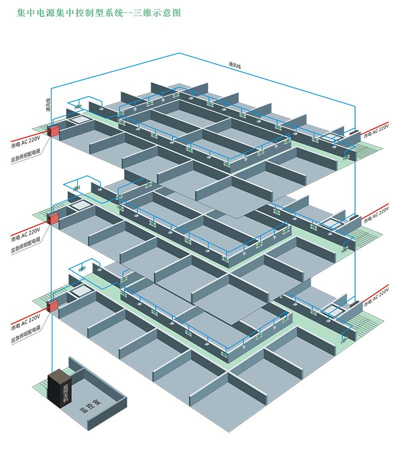 集中电源型照明疏散指示系统三维示意图